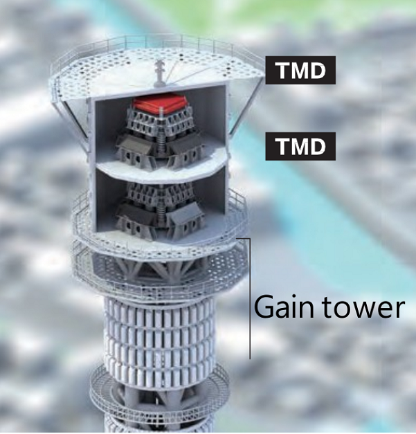"""Vibration control devices called tuned mass dampers, """"TMDs"""" (Tuned Mass Damper)"""