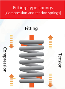 Fitting-type springs [Compression and tension springs]